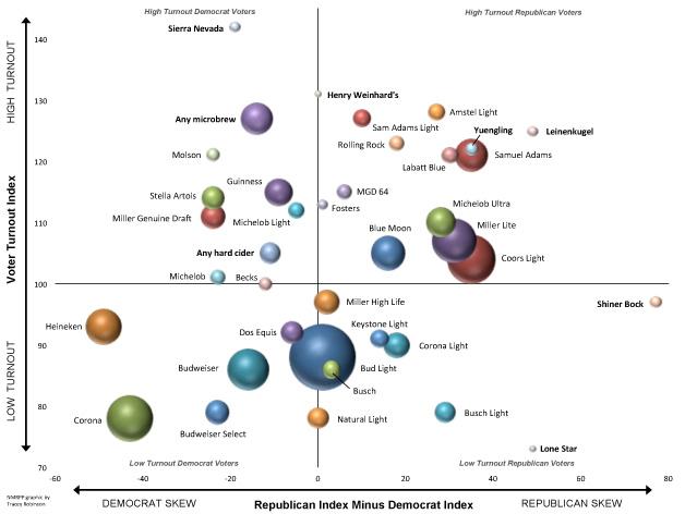 Beer chart