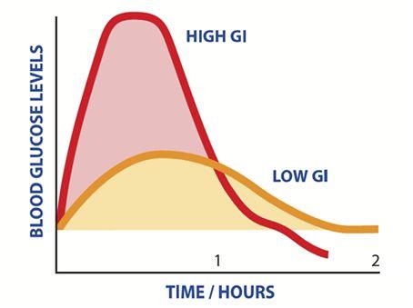 Гликемический индекс продуктов питания: физиологический базис углеводного обмена